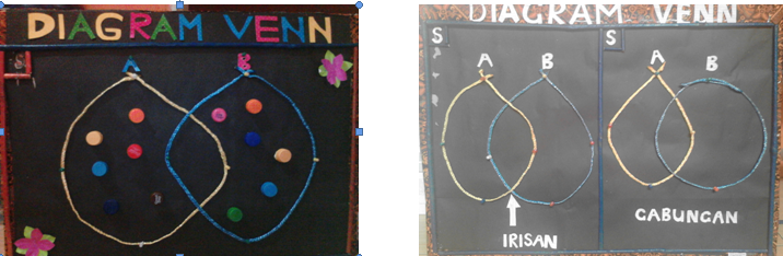 Workshop matematika tentang irisan dan gabungan suatu himpunan dan berilah nama dari diagram ini yaitu diagram venn dengan menempelkan potongan potongan huruf dari kertas yang telah disiapkan ccuart Gallery